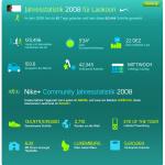 nike-jahresstatistik-2008